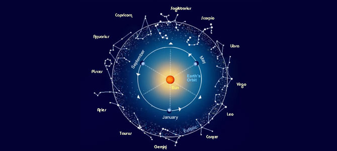 Top 10 Best Astrologer in Lucknow, Astrologer Near Me – Book