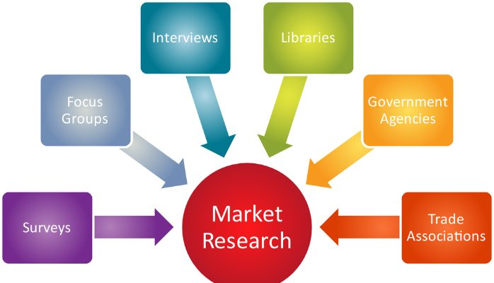 Market Research Company in Bangalore