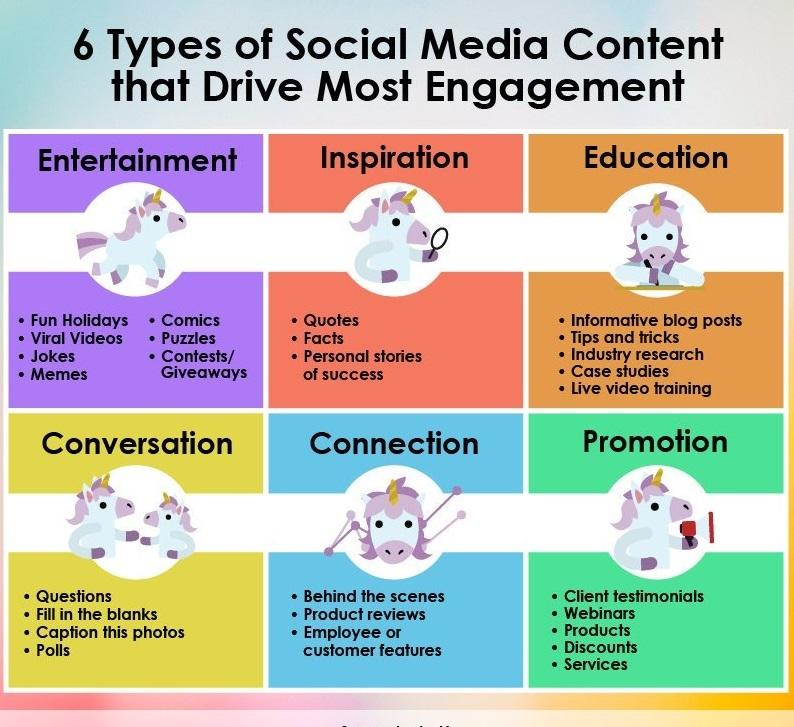 Best 6 Types of social media Content that drives more engagement