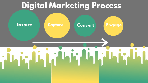 Digital marketing process : Explained